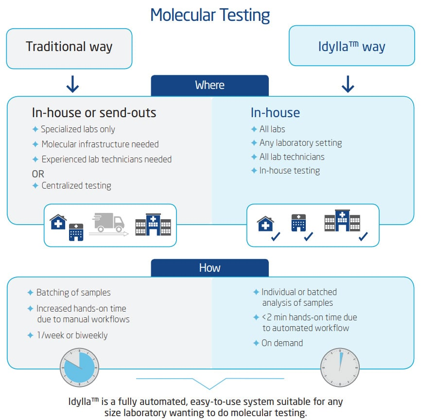 Molecular testing procedure traditional vs Idylla